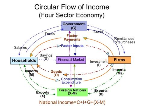 National income methods & concepts & circular flow