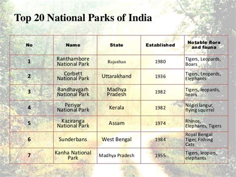 National parks of india ppt