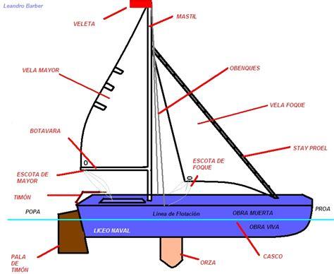 Navegación a vela: Partes de un Barco Velero.
