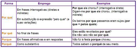 Navegando pela Língua Portuguesa: Por que / Por quê ...