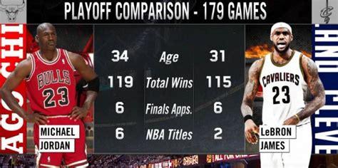 NBA   LeBron y Jordan: 179 partidos de playoffs, 6 Finales ...