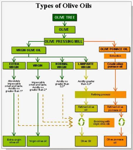 Neemnet: olive oil