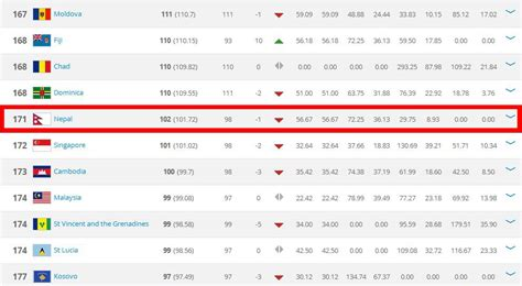 Nepal slips one step down to 171st position in FIFA ...