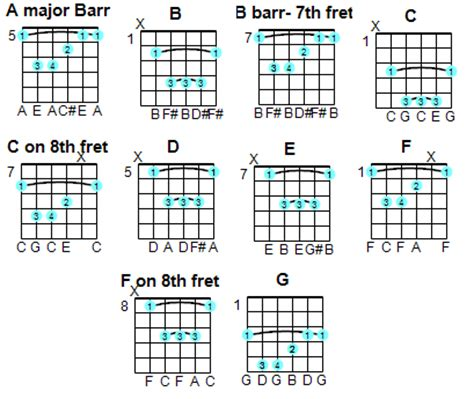nepali-hindi-english chords/tabs/lyrics: Few chords with ...