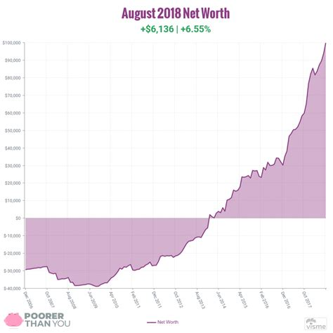 Net Worth Update: August 2018 | Poorer Than You