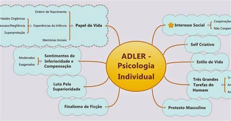 Neurose de Concurso: Psicologia Individual de Alfred Adler