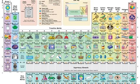New interactive periodic table shows how each element ...