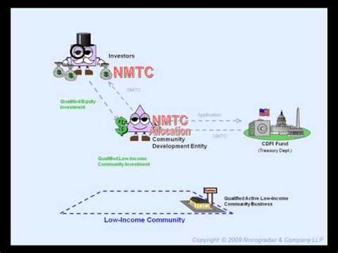 New Markets Tax Credit (NMTC) Basic Overview - YouTube