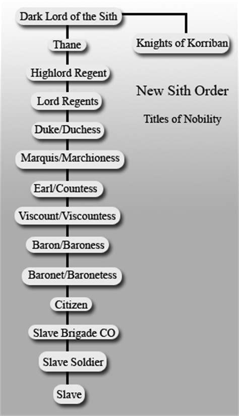 New Sith Order   SW1ki   Fandom powered by Wikia
