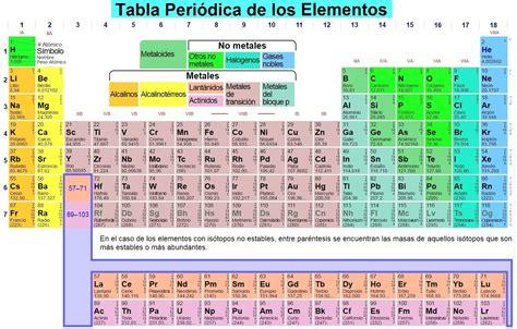 New Tabla Periodica Nombre Y Simbolos De Los Elementos ...