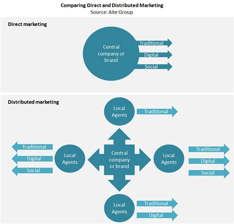 Next Generation Marketing Solutions for Insurance: A ...