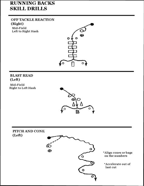 NFL Combine 2013 Primer: The Position Specific Drills ...