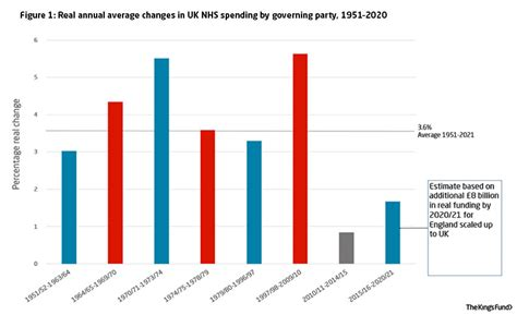 NHS spending: squeezed as never before | The King's Fund
