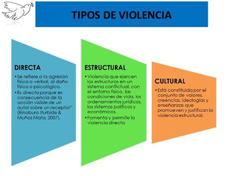 Nociones Básicas de la Violencia y el Conflicto