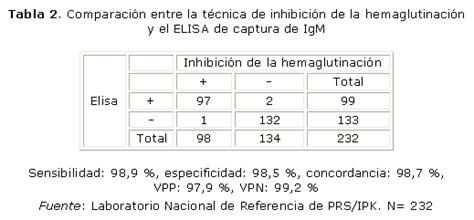 Normalización de un ELISA de captura para la detección de ...