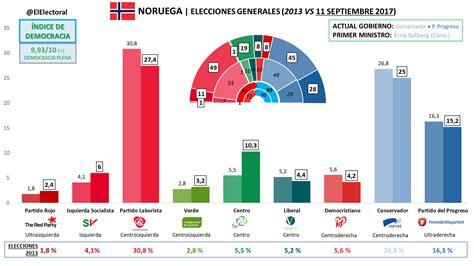 NORUEGA - El Electoral