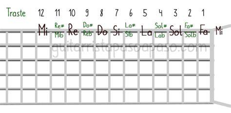 Notas musicales – Explicación teórica y su aplicación a la ...