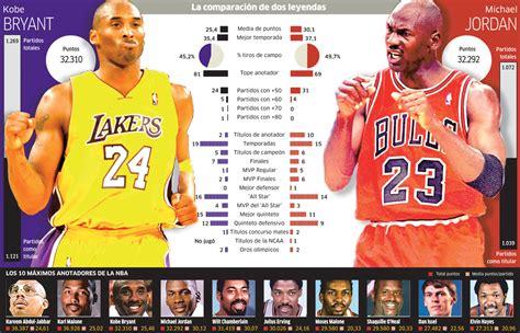 Noticias NBA: La comparativa gráfica entre Kobe Bryant y ...