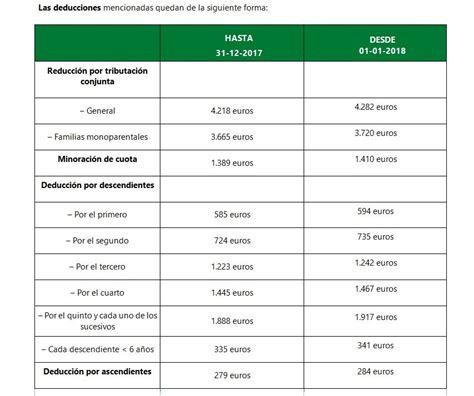 Novedades en el Impuesto sobre la Renta de las Personas ...