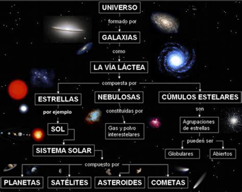 NUESTRO RINCÓN DE CIENCIAS: COMPONENTES DEL UNIVERSO
