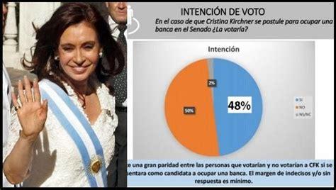 Nueva encuesta / Cristina Kirchner con un 48% de intención ...