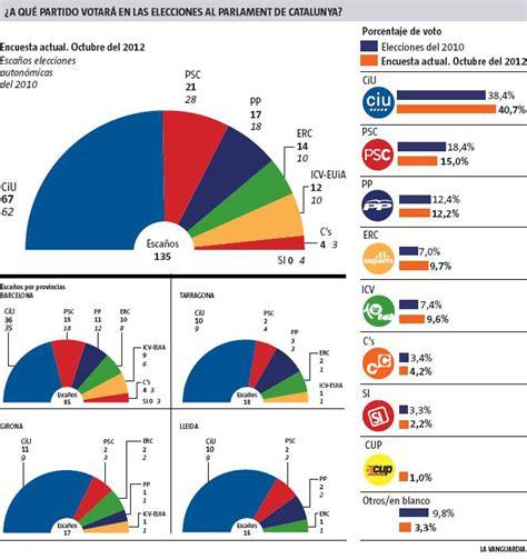 Nueva encuesta elecciones catalanas - ForoCoches