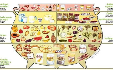 Nueva guía alimentaria paraguaya - Nacionales - ABC Color