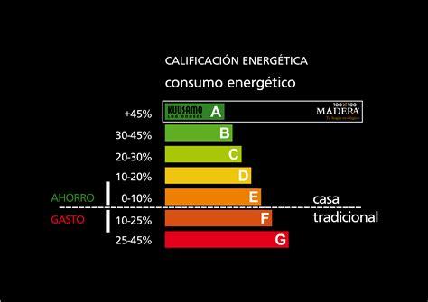 Nueva normativa sobre Certificación Energética