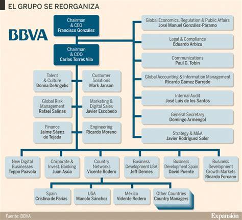 Nuevo organigrama (hacia lo digital) de BBVA ...