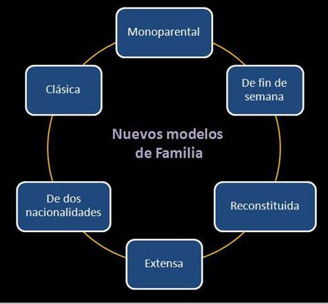 Nuevos modelos de familia. | Marketing Arte y Gambeta