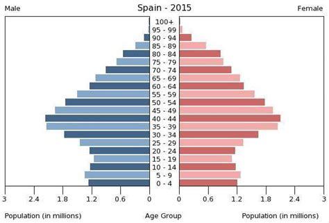 Número de habitantes en España. Previsión de evolución de ...