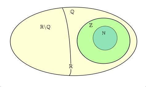 Número irracional – Wikipédia, a enciclopédia livre