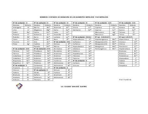 Números de oxidación y tabla de iones comunes el átomo