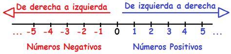 Números enteros: Conjunto, definición y representación ...