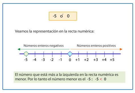 Números enteros: positivos y negativos