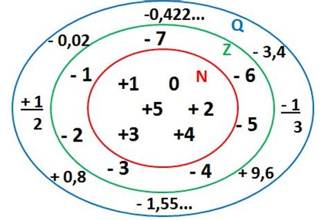 Números racionais   Matemática   InfoEscola