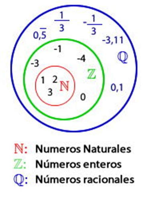 Números racionales y transformaciones