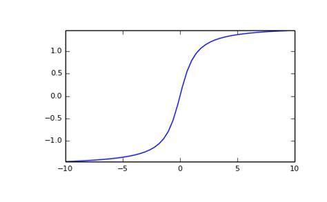 numpy.arctan — NumPy v1.10 Manual