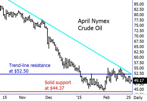 Nymex crude oil charts   frudgereport363.web.fc2.com