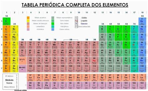 O legal da Quí-MI-ca: História da Tabela Periódica