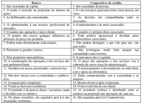 O PERFIL DE INVESTIDOR: ESTUDO DE CASO NA COOPERATIVA ...
