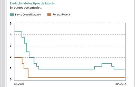 Objetivos y tendencias del BCE y de la FED - Observatorio ...