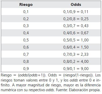 Odds ratio: aspectos teóricos y prácticos