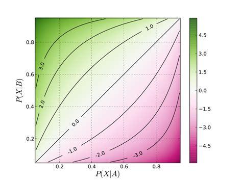 Odds ratio vs probabilidad – datanalytics