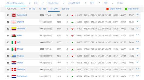 Oficial: La selección peruana ingresa al top 10 del ...