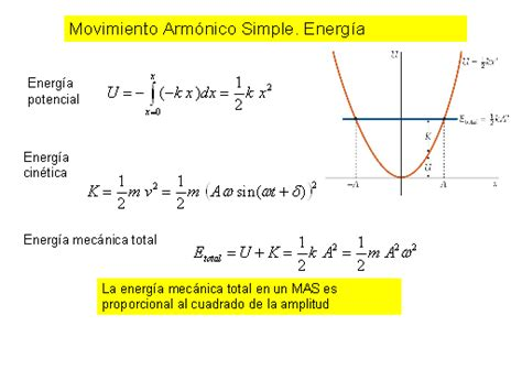 Ondas y oscilaciones   Monografias.com