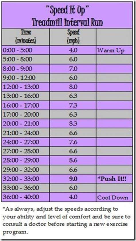One Minute Treadmill Workout Intervals - Hot Girls Wallpaper