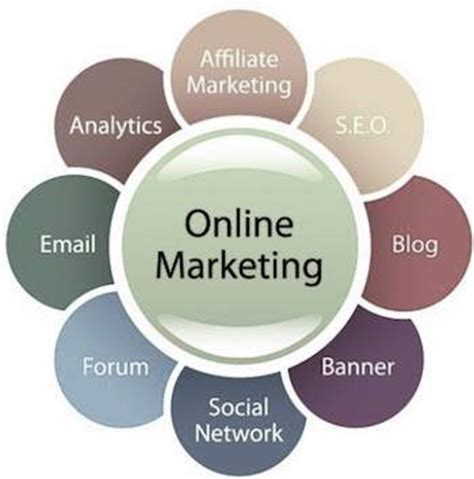 Online Marketing Introduction
