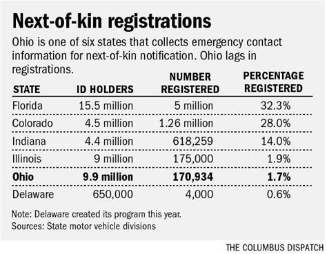 Only 1.7% of Ohioans on next of kin registry   News   The ...