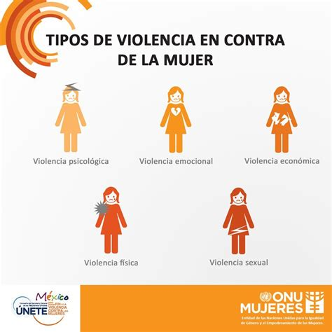 ONU DH México on Twitter:  #Infografía Tipos de violencia ...